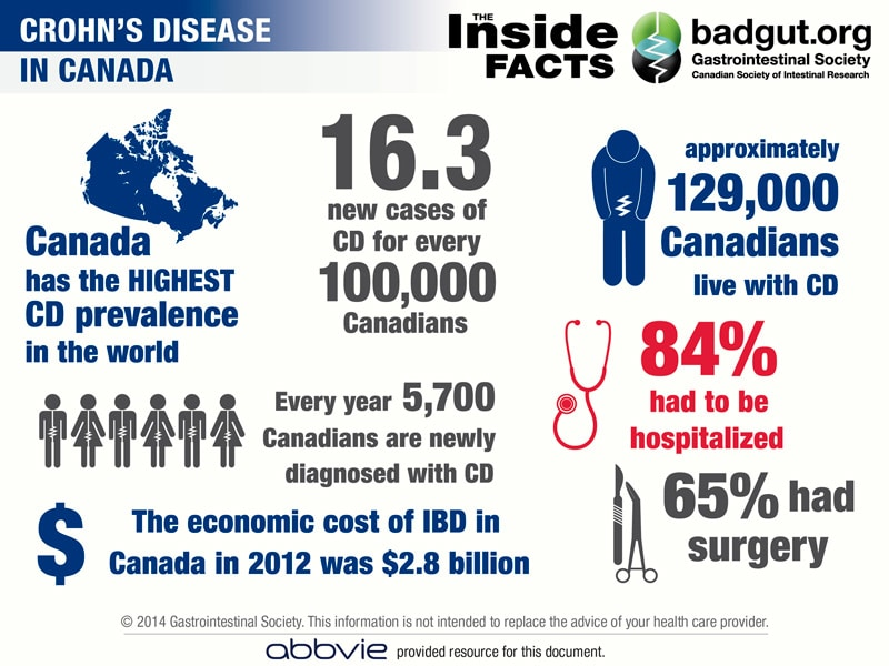 Infographic-CD-Canada